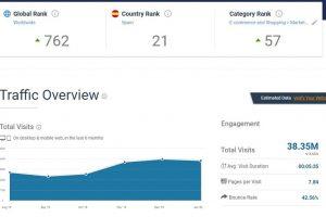 saber numero visitas web