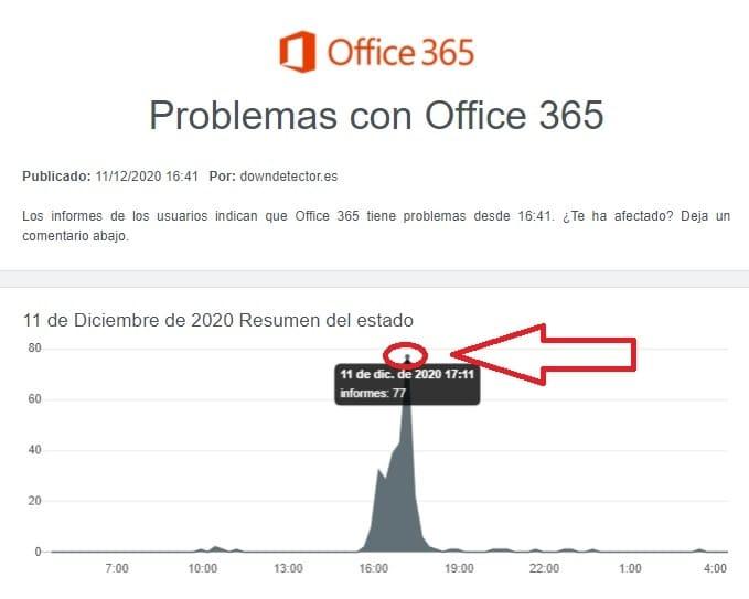 office no funciona.